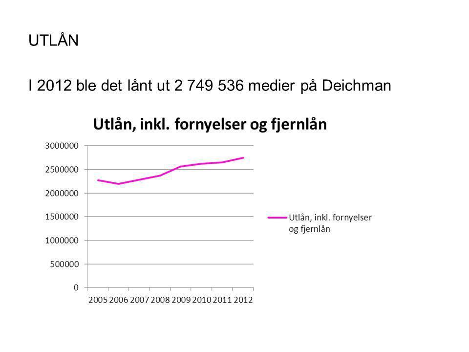 UTLÅN I 2012 ble det lånt ut 2 749 536 medier på Deichman
