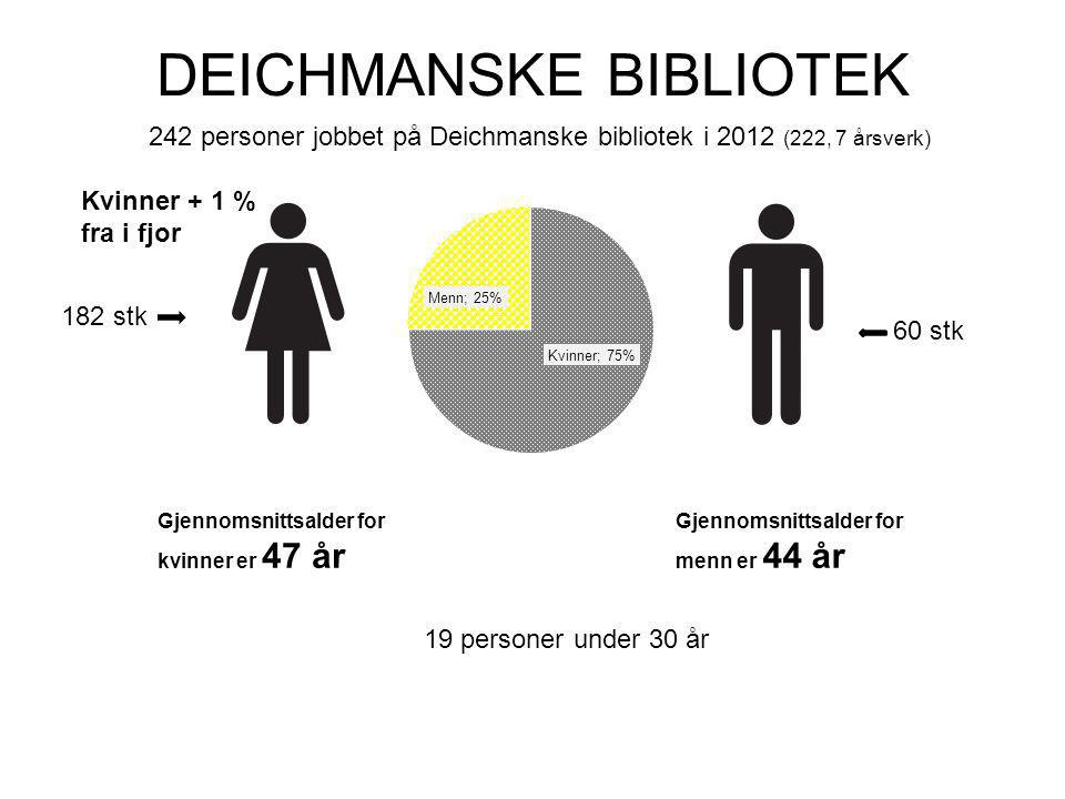 DEICHMANSKE BIBLIOTEK 242 personer jobbet på Deichmanske bibliotek i 2012 (222, 7 årsverk) 182 stk 60 stk Gjennomsnittsalder for menn er 44 år Gjennomsnittsalder for kvinner er 47 år Kvinner + 1 % fra i fjor 19 personer under 30 år