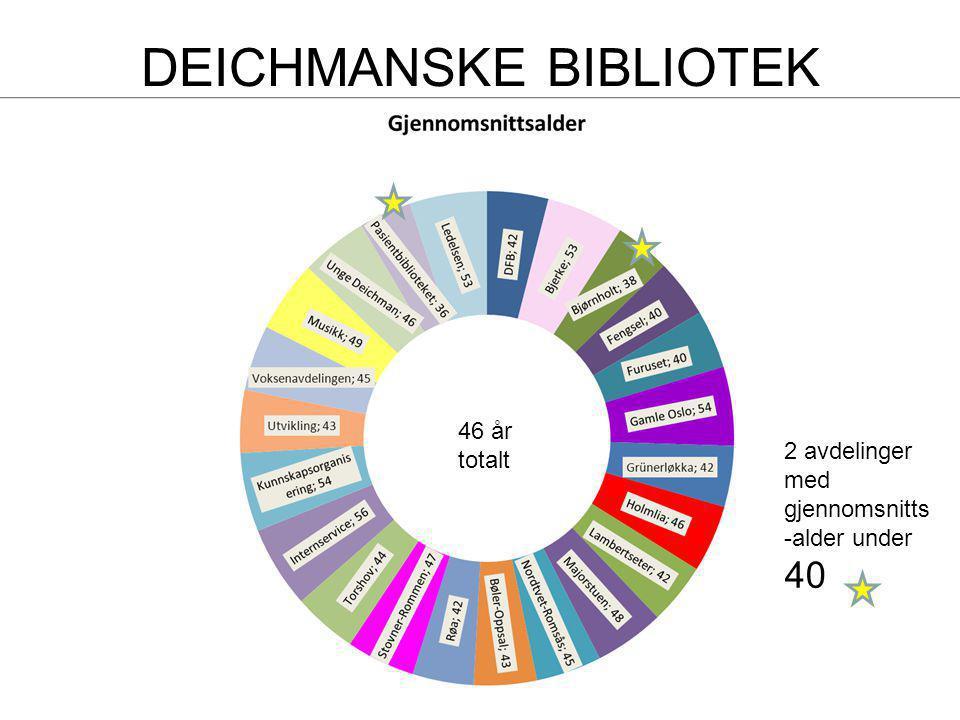 DEICHMANSKE BIBLIOTEK 46 år totalt 2 avdelinger med gjennomsnitts -alder under 40