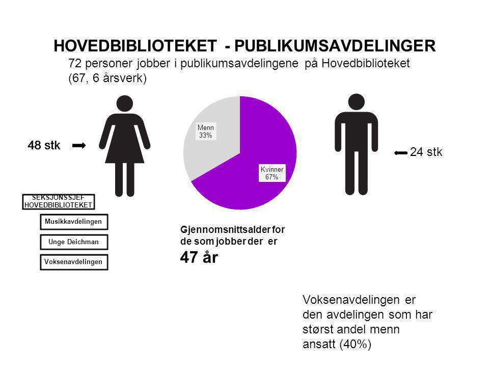 HOVEDBIBLIOTEKET - PUBLIKUMSAVDELINGER 72 personer jobber i publikumsavdelingene på Hovedbiblioteket (67, 6 årsverk) 48 stk 24 stk Gjennomsnittsalder for de som jobber der er 47 år 48 stk Voksenavdelingen er den avdelingen som har størst andel menn ansatt (40%) SEKSJONSSJEF HOVEDBIBLIOTEKET MusikkavdelingenUnge DeichmanVoksenavdelingen