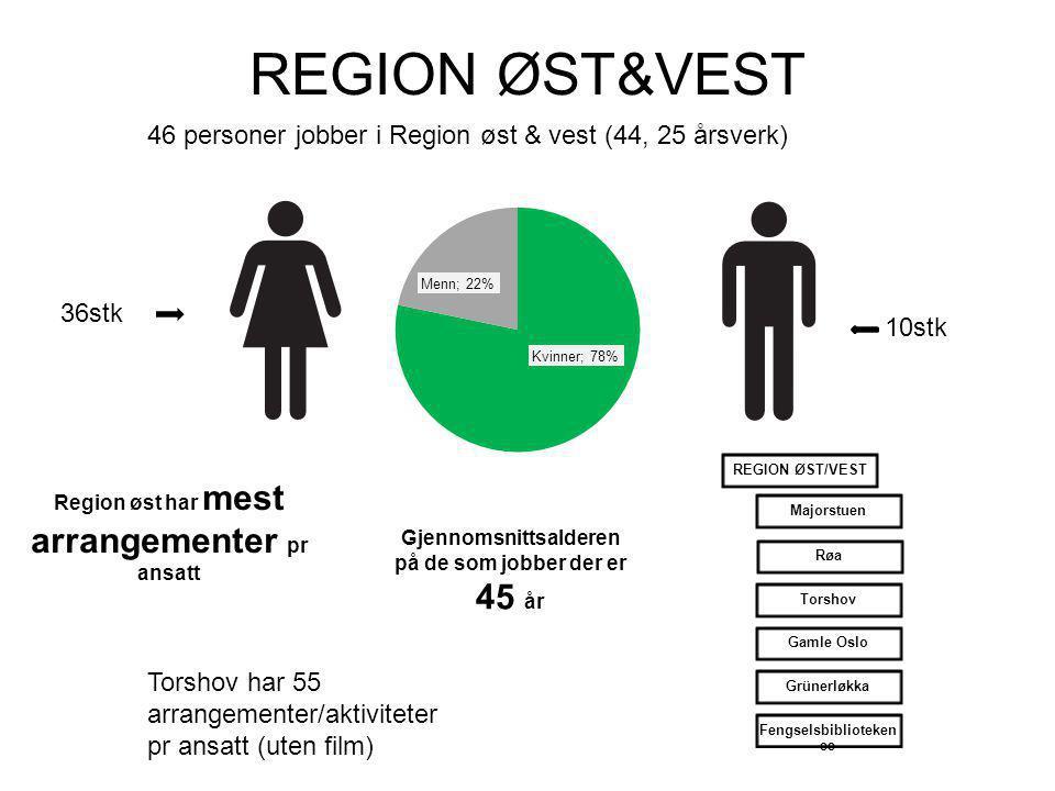 REGION ØST&VEST 46 personer jobber i Region øst & vest (44, 25 årsverk) 36stk 10stk Region øst har mest arrangementer pr ansatt Gjennomsnittsalderen på de som jobber der er 45 år Torshov har 55 arrangementer/aktiviteter pr ansatt (uten film) REGION ØST/VESTMajorstuenRøaTorshovGamle OsloGrünerløkkaFengselsbiblioteken ee