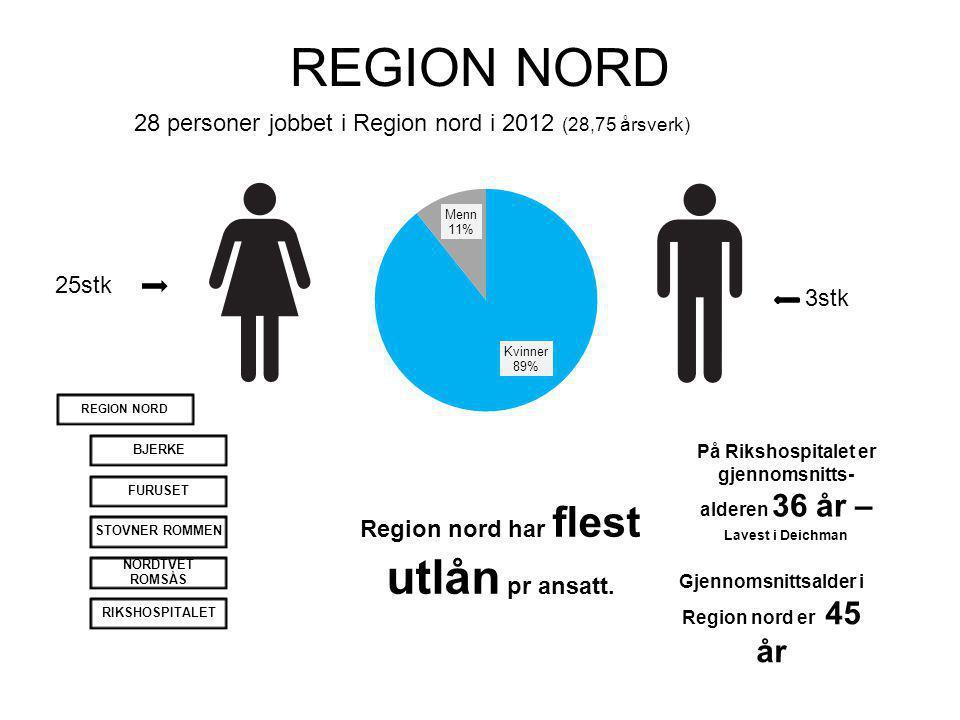 REGION NORD 28 personer jobbet i Region nord i 2012 (28,75 årsverk) 3stk 25stk REGION NORD BJERKEFURUSETSTOVNER ROMMEN NORDTVET ROMSÅS RIKSHOSPITALET Gjennomsnittsalder i Region nord er 45 år På Rikshospitalet er gjennomsnitts- alderen 36 år – Lavest i Deichman Region nord har flest utlån pr ansatt.