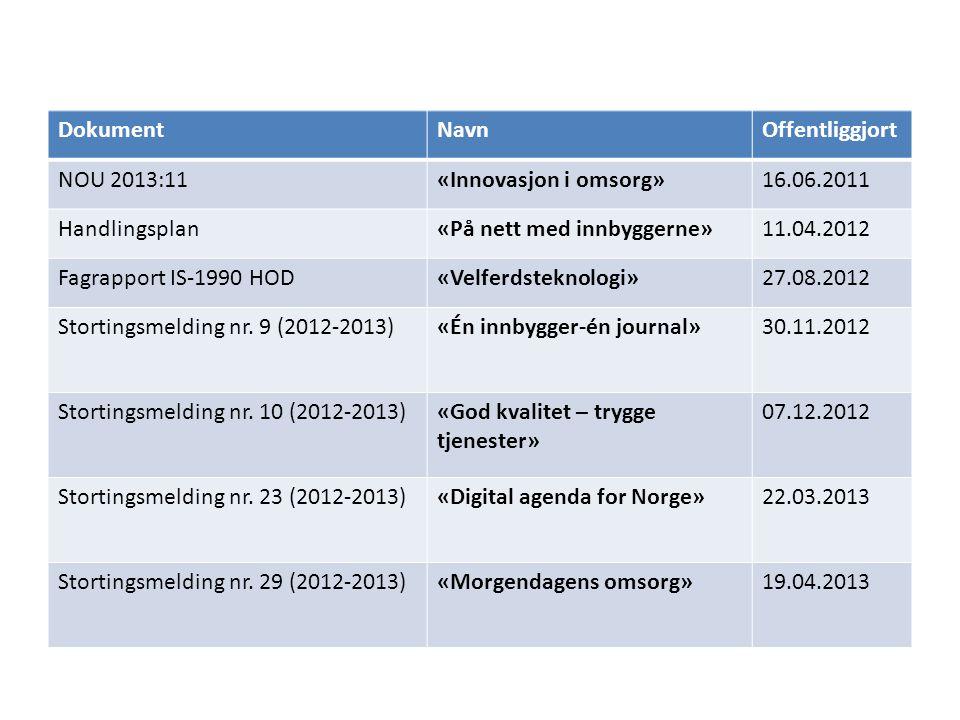 DokumentNavnOffentliggjort NOU 2013:11«Innovasjon i omsorg»16.06.2011 Handlingsplan«På nett med innbyggerne»11.04.2012 Fagrapport IS-1990 HOD«Velferds