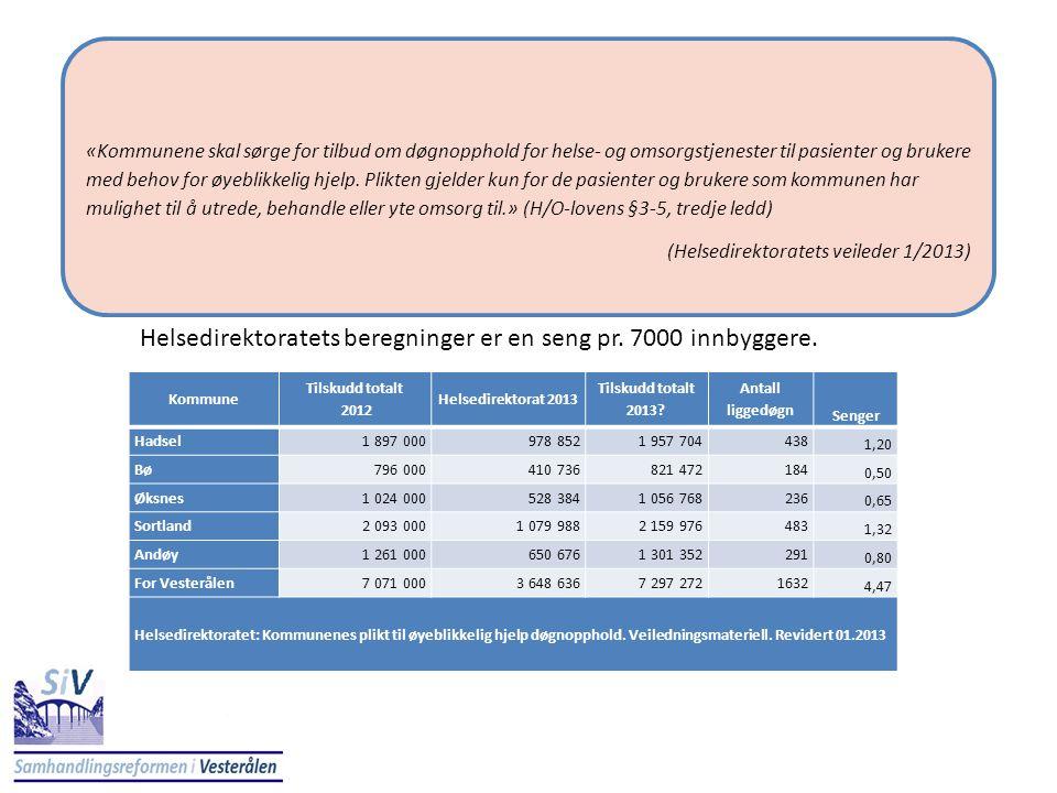 Kommune Tilskudd totalt 2012 Helsedirektorat 2013 Tilskudd totalt 2013? Antall liggedøgn Senger Hadsel1 897 000978 8521 957 704438 1,20 Bø796 000410 7