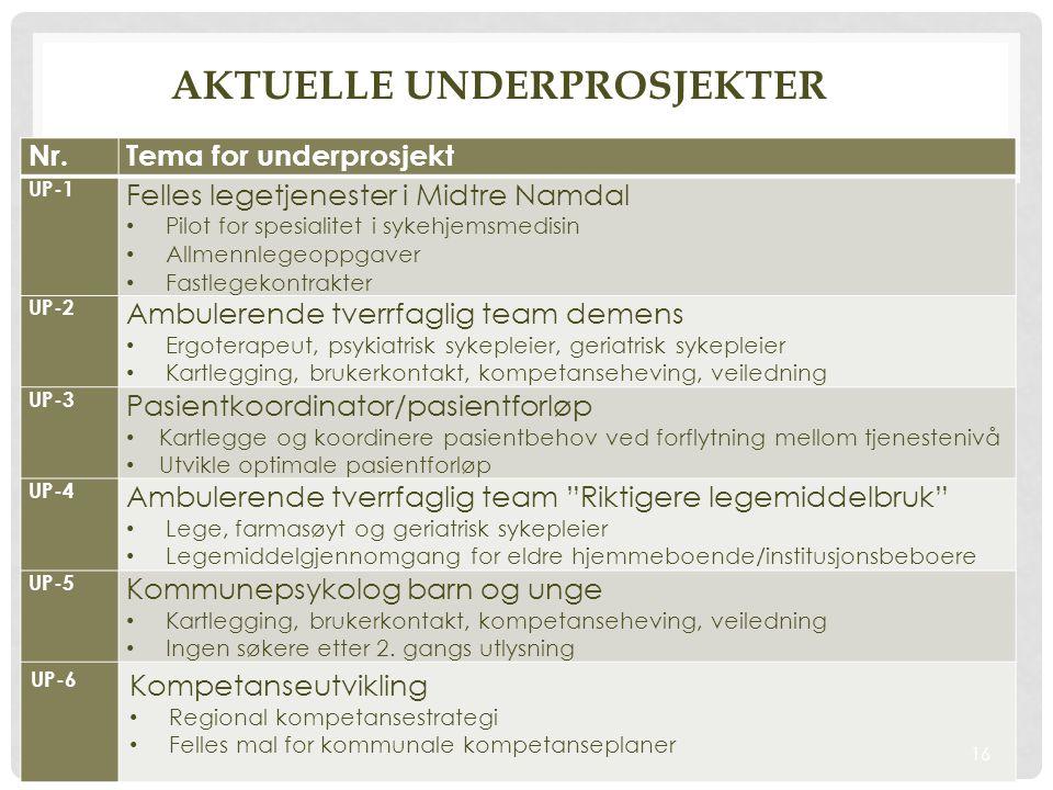 Nr.Tema for underprosjekt UP-1 Felles legetjenester i Midtre Namdal • Pilot for spesialitet i sykehjemsmedisin • Allmennlegeoppgaver • Fastlegekontrakter UP-2 Ambulerende tverrfaglig team demens • Ergoterapeut, psykiatrisk sykepleier, geriatrisk sykepleier • Kartlegging, brukerkontakt, kompetanseheving, veiledning UP-3 Pasientkoordinator/pasientforløp • Kartlegge og koordinere pasientbehov ved forflytning mellom tjenestenivå • Utvikle optimale pasientforløp UP-4 Ambulerende tverrfaglig team Riktigere legemiddelbruk • Lege, farmasøyt og geriatrisk sykepleier • Legemiddelgjennomgang for eldre hjemmeboende/institusjonsbeboere UP-5 Kommunepsykolog barn og unge • Kartlegging, brukerkontakt, kompetanseheving, veiledning • Ingen søkere etter 2.