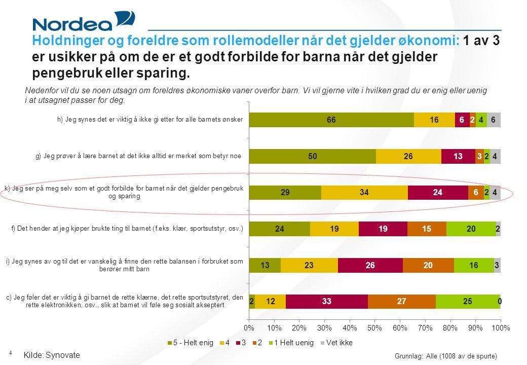 4 Kilde: Synovate Grunnlag: Alle (1008 av de spurte) Holdninger og foreldre som rollemodeller når det gjelder økonomi: 1 av 3 er usikker på om de er et godt forbilde for barna når det gjelder pengebruk eller sparing.