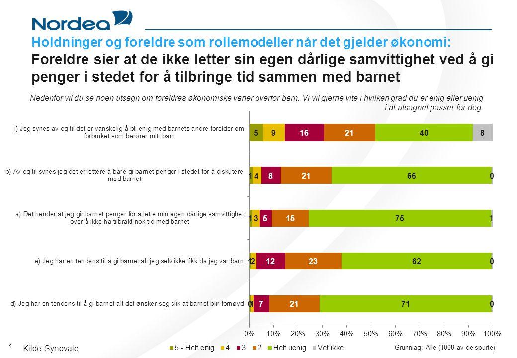 5 Kilde: Synovate Grunnlag: Alle (1008 av de spurte) Holdninger og foreldre som rollemodeller når det gjelder økonomi: Foreldre sier at de ikke letter