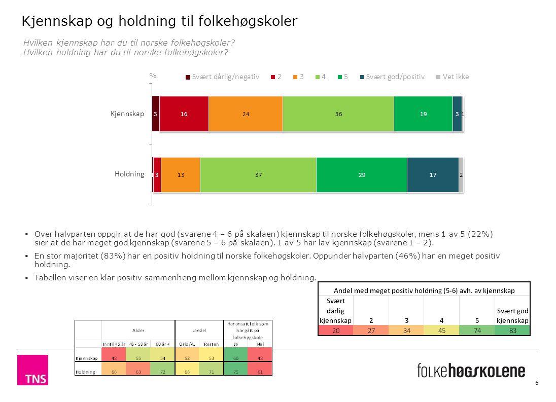 Kjennskap og holdning til folkehøgskoler 6 Hvilken kjennskap har du til norske folkehøgskoler.