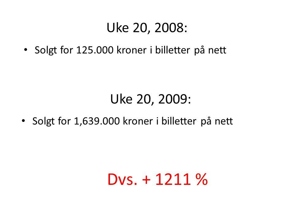 Uke 20, 2008: • Solgt for 1,639.000 kroner i billetter på nett Uke 20, 2009: • Solgt for 125.000 kroner i billetter på nett Dvs. + 1211 %