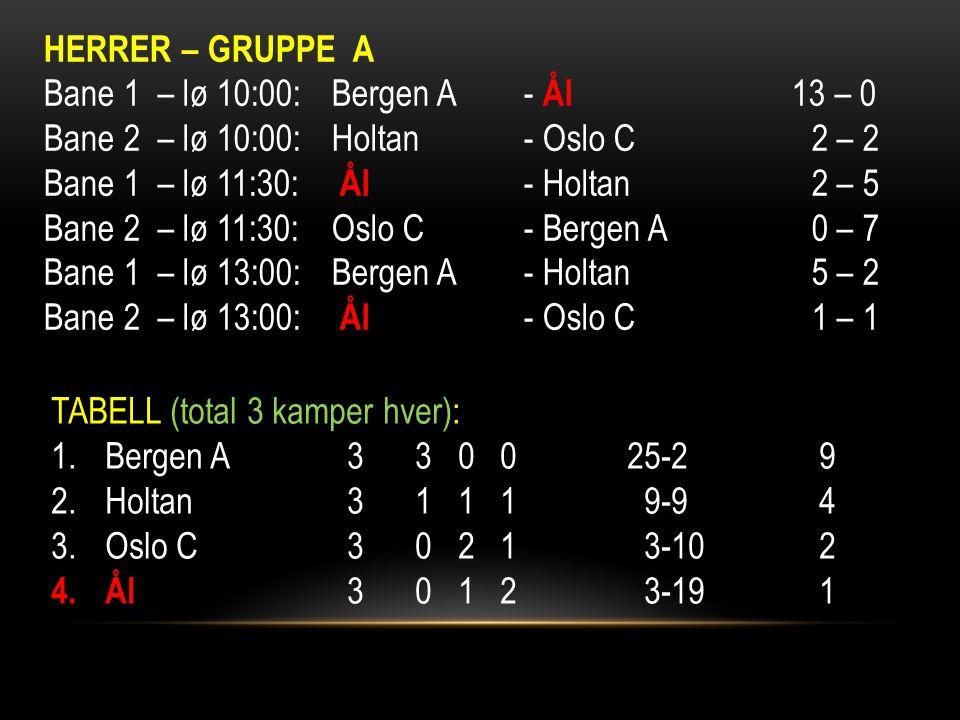 HERRER – GRUPPE A Bane 1 – lø 10:00:Bergen A- Ål 13 – 0 Bane 2 – lø 10:00:Holtan- Oslo C2 – 2 Bane 1 – lø 11:30: Ål - Holtan2 – 5 Bane 2 – lø 11:30:Oslo C- Bergen A0 – 7 Bane 1 – lø 13:00:Bergen A- Holtan5 – 2 Bane 2 – lø 13:00: Ål - Oslo C1 – 1 TABELL (total 3 kamper hver): 1.Bergen A 3 3 0 025-29 2.Holtan 3 1 1 1 9-94 3.Oslo C 3 0 2 1 3-102 4.Ål 3 0 1 2 3-191