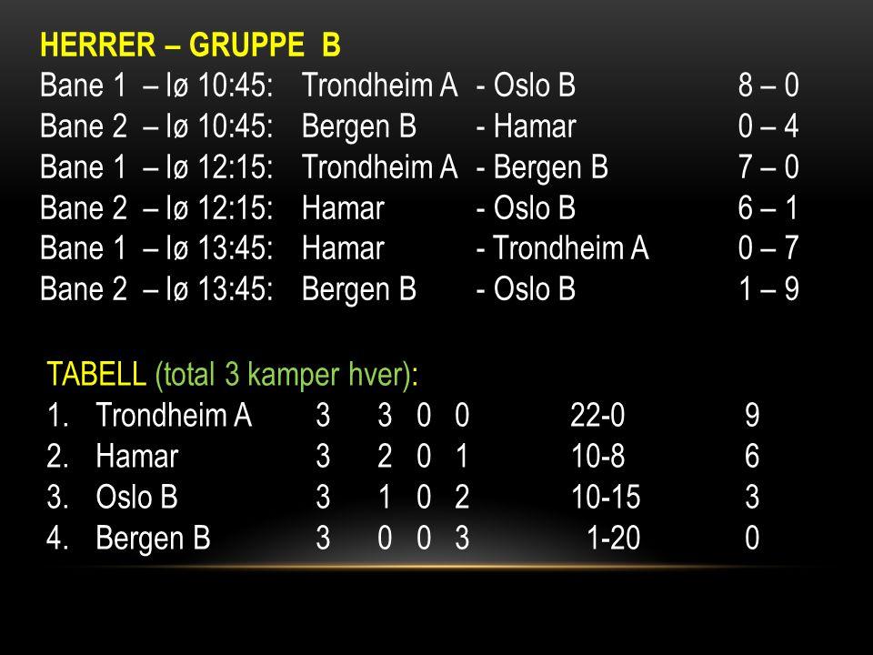 HERRER – GRUPPE B Bane 1 – lø 10:45:Trondheim A- Oslo B8 – 0 Bane 2 – lø 10:45:Bergen B- Hamar0 – 4 Bane 1 – lø 12:15:Trondheim A- Bergen B7 – 0 Bane 2 – lø 12:15:Hamar- Oslo B6 – 1 Bane 1 – lø 13:45:Hamar- Trondheim A0 – 7 Bane 2 – lø 13:45:Bergen B- Oslo B1 – 9 TABELL (total 3 kamper hver): 1.Trondheim A 3 3 0 022-09 2.Hamar 3 2 0 110-86 3.Oslo B 3 1 0 210-153 4.Bergen B 3 0 0 3 1-200