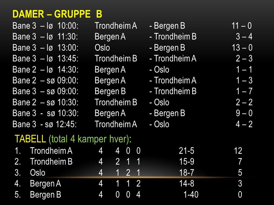 DAMER – GRUPPE B Bane 3 – lø 10:00:Trondheim A- Bergen B 11 – 0 Bane 3 – lø 11:30:Bergen A- Trondheim B 3 – 4 Bane 3 – lø 13:00:Oslo- Bergen B13 – 0 Bane 3 – lø 13:45:Trondheim B- Trondheim A 2 – 3 Bane 2 – lø 14:30:Bergen A- Oslo 1 – 1 Bane 2 – sø 09:00:Bergen A- Trondheim A 1 – 3 Bane 3 – sø 09:00:Bergen B- Trondheim B 1 – 7 Bane 2 – sø 10:30:Trondheim B- Oslo 2 – 2 Bane 3 - sø 10:30:Bergen A- Bergen B 9 – 0 Bane 3 - sø 12:45:Trondheim A- Oslo 4 – 2 TABELL (total 4 kamper hver): 1.Trondheim A 4 4 0 021-512 2.Trondheim B 4 2 1 115-9 7 3.Oslo 4 1 2 118-7 5 4.Bergen A 4 1 1 214-8 3 5.Bergen B 4 0 0 4 1-40 0