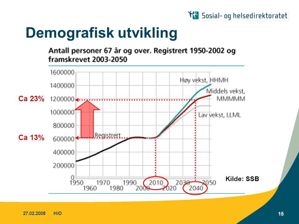 27.02.2008HiO 15 Demografisk utvikling Kilde: SSB Ca 13% Ca 23%