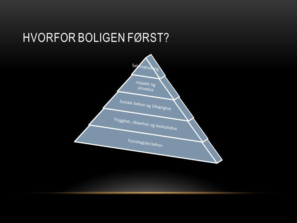 HVORFOR BOLIGEN FØRST? Maslows behovspyramide
