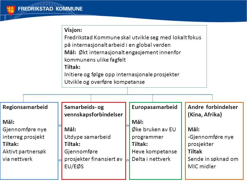 Andre forbindelser (Kina, Afrika) Mål: -Gjennomføre nye prosjekter Tiltak Sende in søknad om MIC midler Europasamarbeid Mål: Øke bruken av EU programm