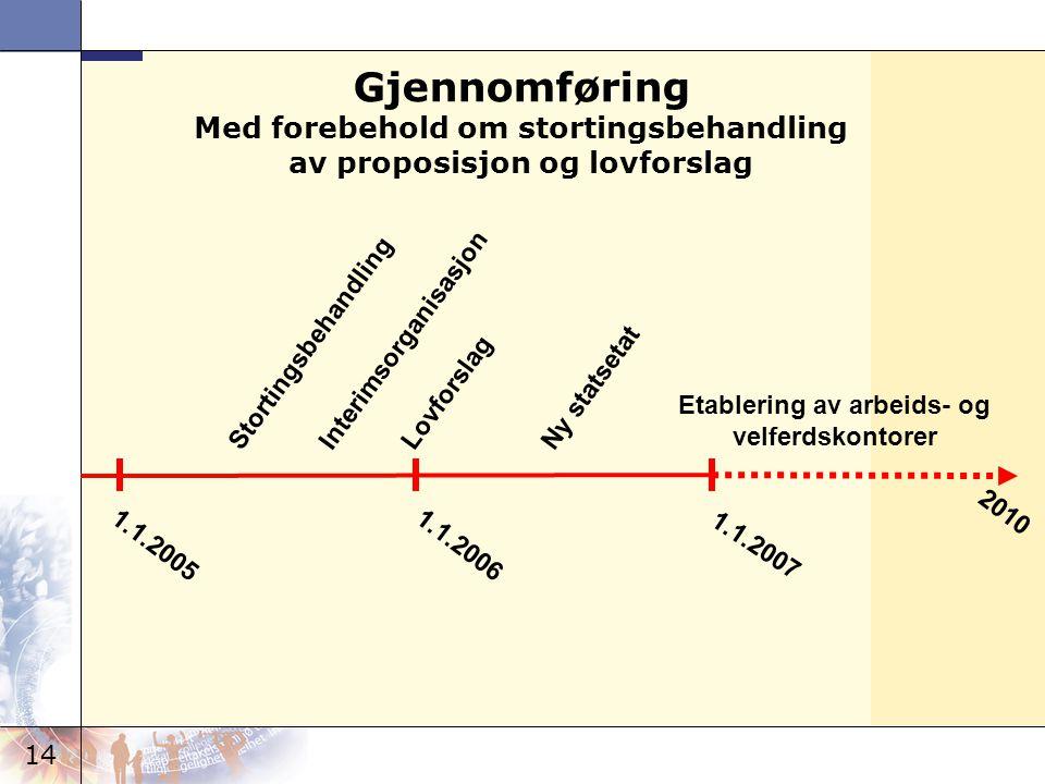 14 1.1.2005 Stortingsbehandling 1.1.2006 1.1.2007 2010 InterimsorganisasjonLovforslagNy statsetat Etablering av arbeids- og velferdskontorer Gjennomfø