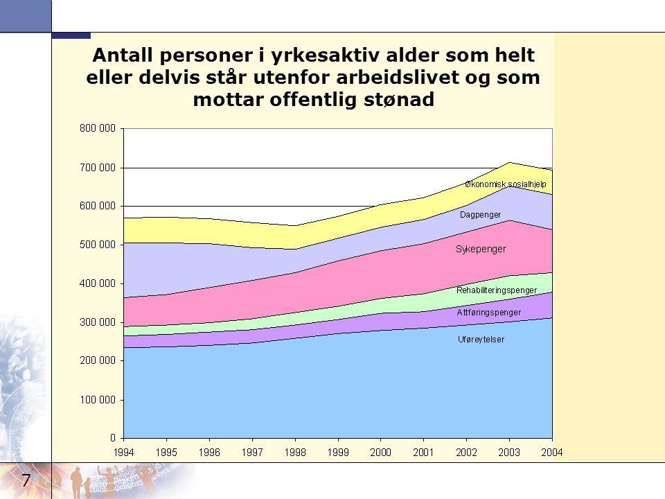 7 Antall personer i yrkesaktiv alder som helt eller delvis står utenfor arbeidslivet og som mottar offentlig stønad
