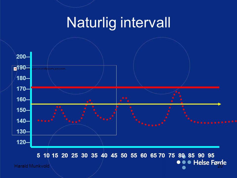 Harald Munkvold20 Naturlig intervall 200-- 190-- 180-- 170-- 160-- 150-- 140-- 130-- 120-- 5 10 15 20 25 30 35 40 45 50 55 60 65 70 75 80 85 90 95