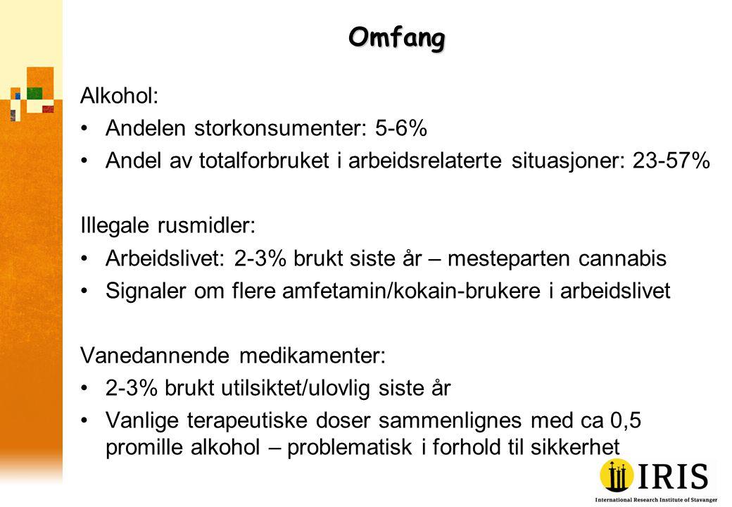 Omfang Alkohol: •Andelen storkonsumenter: 5-6% •Andel av totalforbruket i arbeidsrelaterte situasjoner: 23-57% Illegale rusmidler: •Arbeidslivet: 2-3% brukt siste år – mesteparten cannabis •Signaler om flere amfetamin/kokain-brukere i arbeidslivet Vanedannende medikamenter: •2-3% brukt utilsiktet/ulovlig siste år •Vanlige terapeutiske doser sammenlignes med ca 0,5 promille alkohol – problematisk i forhold til sikkerhet