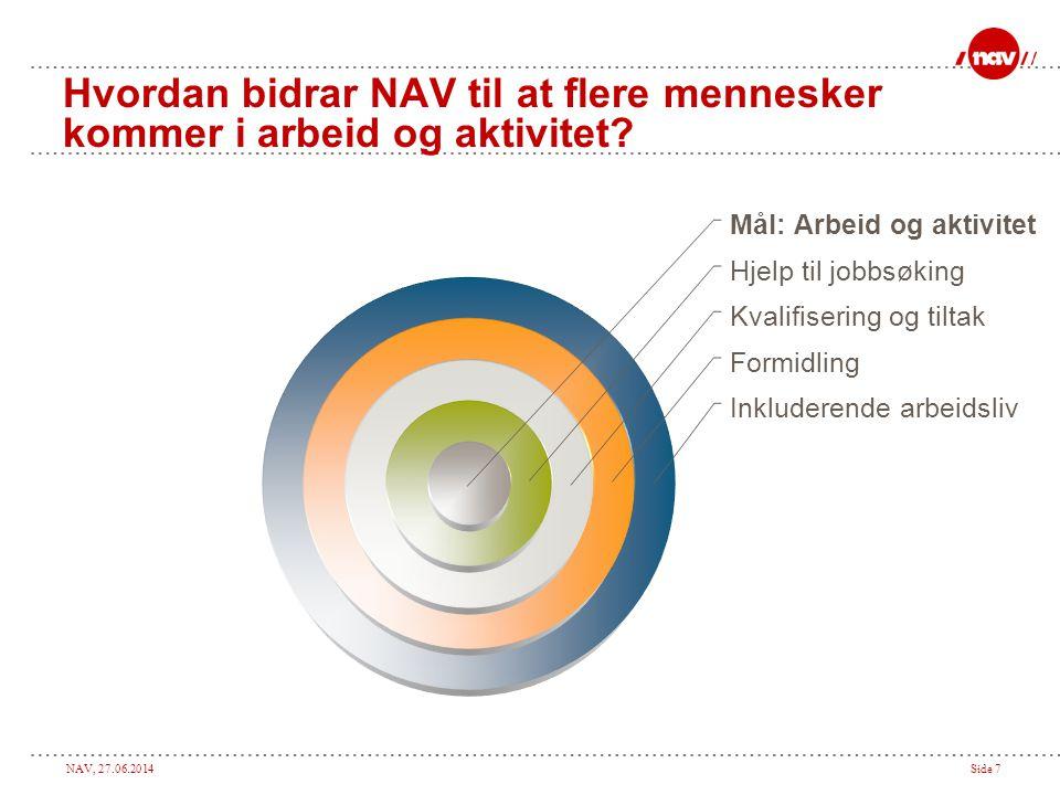 NAV, 27.06.2014Side 7 Hvordan bidrar NAV til at flere mennesker kommer i arbeid og aktivitet? Mål: Arbeid og aktivitet Hjelp til jobbsøking Kvalifiser