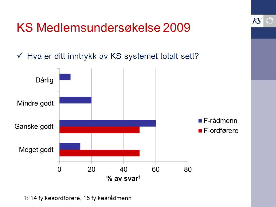 KS Medlemsundersøkelse 2009  Hva er ditt inntrykk av KS systemet totalt sett.