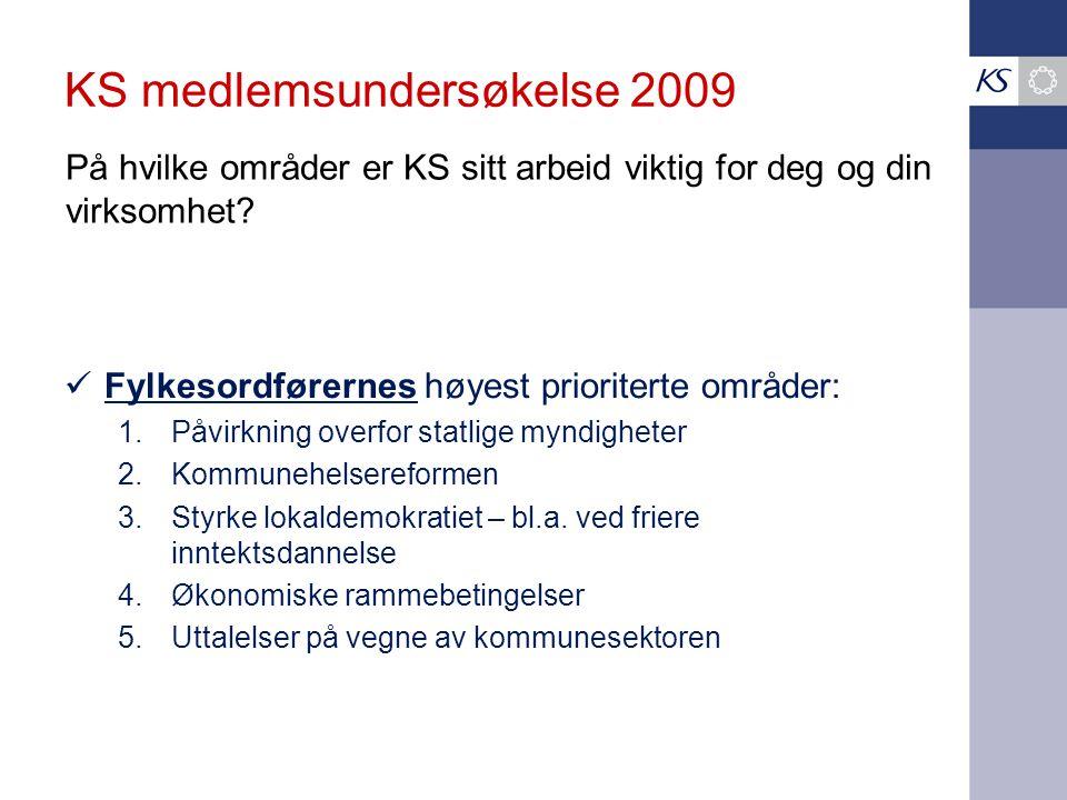 KS medlemsundersøkelse 2009  Fylkesordførernes høyest prioriterte områder: 1.Påvirkning overfor statlige myndigheter 2.Kommunehelsereformen 3.Styrke lokaldemokratiet – bl.a.