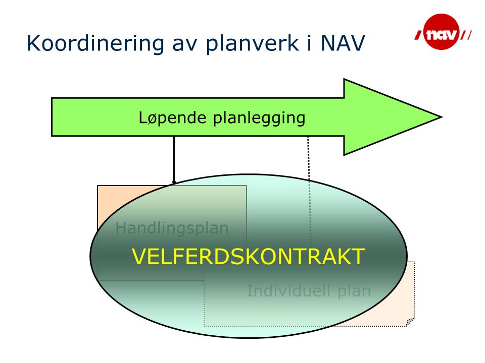 Handlingsplan Individuell plan Koordinering av planverk i NAV Løpende planlegging VELFERDSKONTRAKT