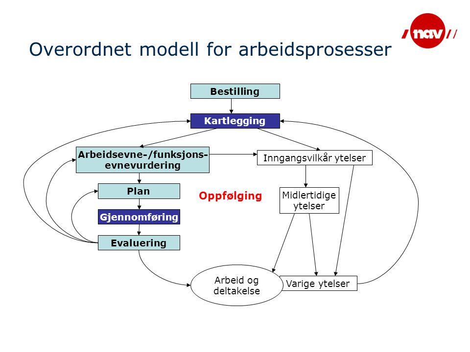 Overordnet modell for arbeidsprosesser Bestilling Kartlegging Arbeidsevne-/funksjons- evnevurdering Inngangsvilkår ytelser Plan Gjennomføring Evalueri