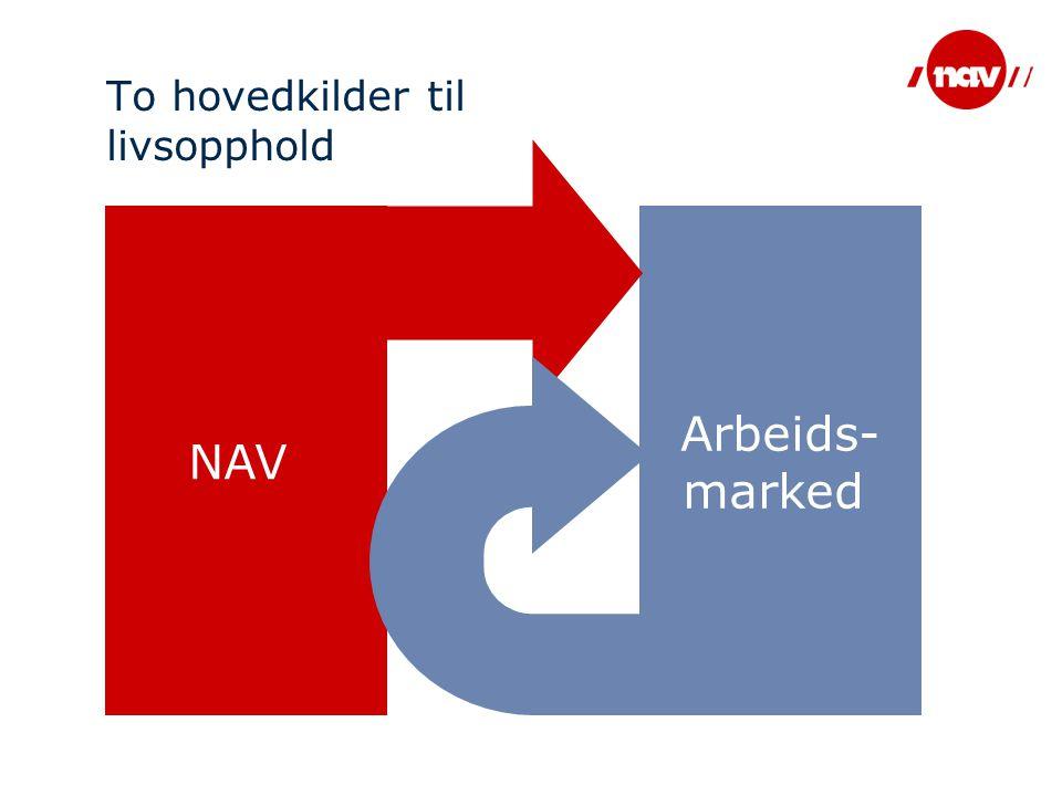 To hovedkilder til livsopphold NAV Arbeids- marked