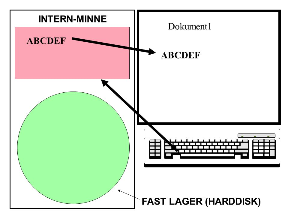 INTERN-MINNE FAST LAGER (HARDDISK) ABCDEF Dokument1