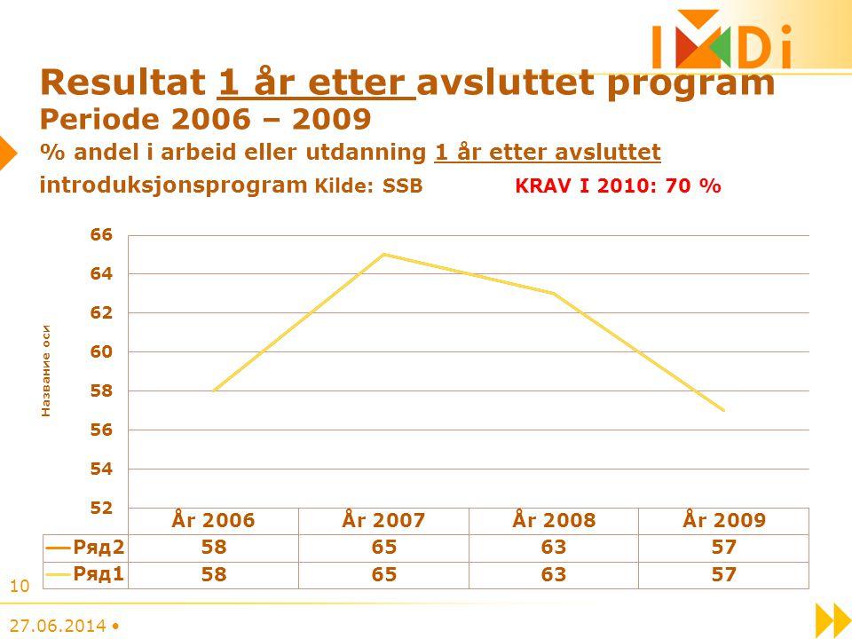 Resultat 1 år etter avsluttet program Periode 2006 – 2009 % andel i arbeid eller utdanning 1 år etter avsluttet introduksjonsprogram Kilde: SSB KRAV I