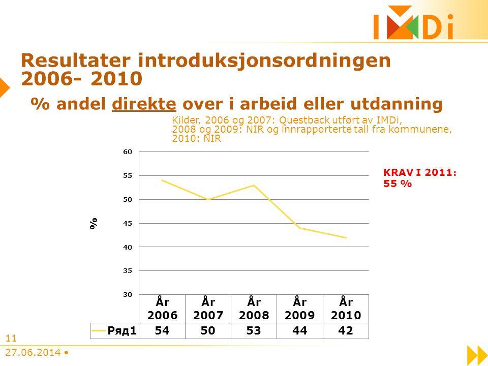 Resultater introduksjonsordningen 2006- 2010 27.06.2014 • 11 % andel direkte over i arbeid eller utdanning Kilder, 2006 og 2007: Questback utført av I