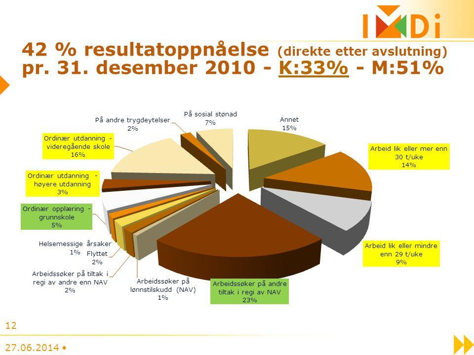 42 % resultatoppnåelse (direkte etter avslutning) pr. 31. desember 2010 - K:33% - M:51% 27.06.2014 • 12