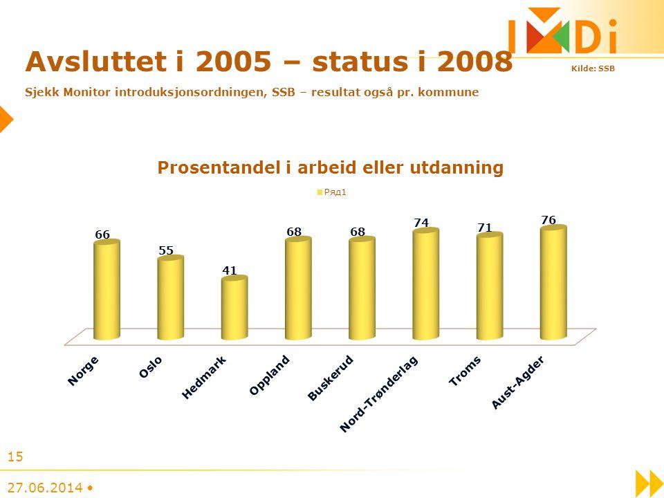 Avsluttet i 2005 – status i 2008 Kilde: SSB Sjekk Monitor introduksjonsordningen, SSB – resultat også pr. kommune 27.06.2014 • 15