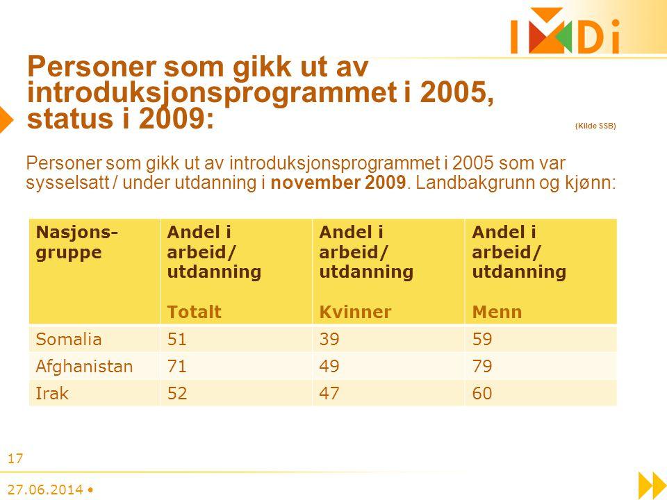 Personer som gikk ut av introduksjonsprogrammet i 2005, status i 2009: (Kilde SSB) 27.06.2014 • 17 Personer som gikk ut av introduksjonsprogrammet i 2