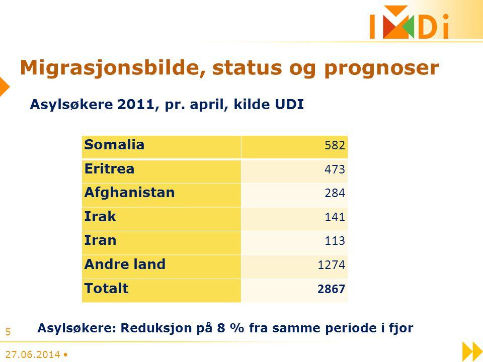 Migrasjonsbilde, status og prognoser Somalia 582 Eritrea 473 Afghanistan 284 Irak 141 Iran 113 Andre land 1274 Totalt 2867 27.06.2014 • 5 Asylsøkere 2