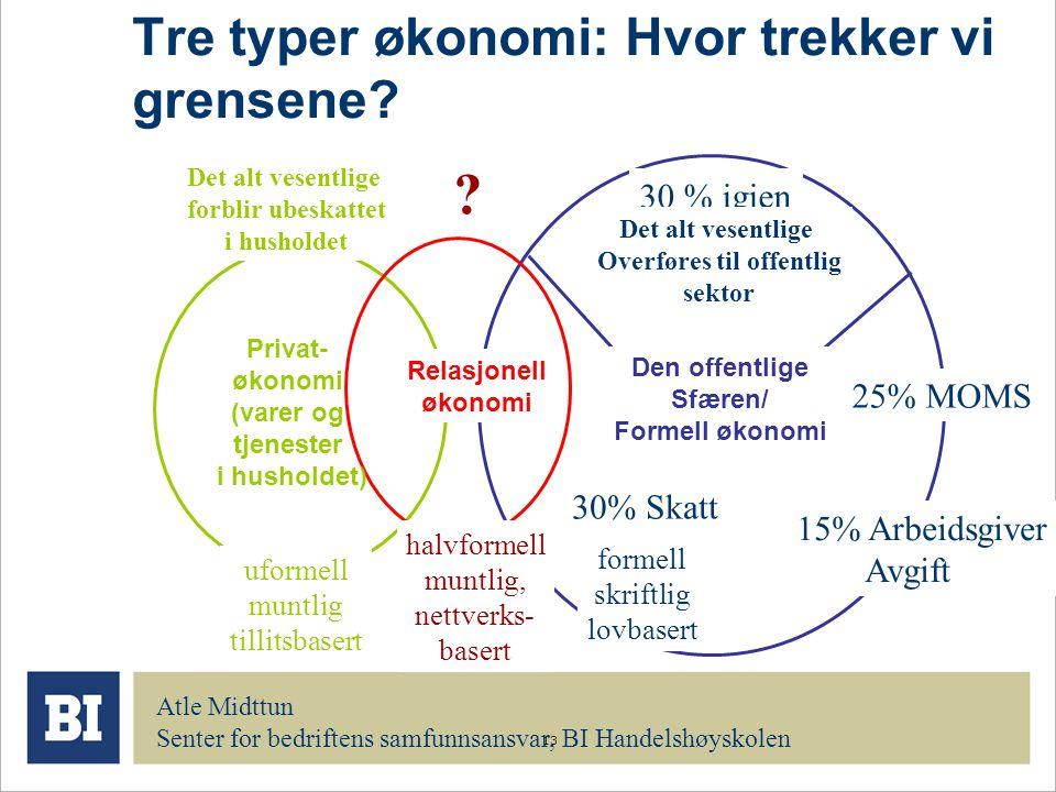 13 Tre typer økonomi: Hvor trekker vi grensene? Privat- økonomi (varer og tjenester i husholdet) Relasjonell økonomi Atle Midttun Senter for bedriften