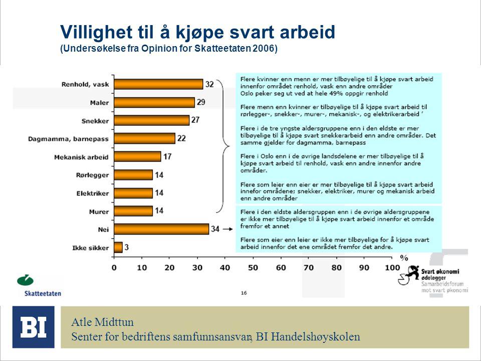 3 Villighet til å kjøpe svart arbeid (Undersøkelse fra Opinion for Skatteetaten 2006) Atle Midttun Senter for bedriftens samfunnsansvar, BI Handelshøy