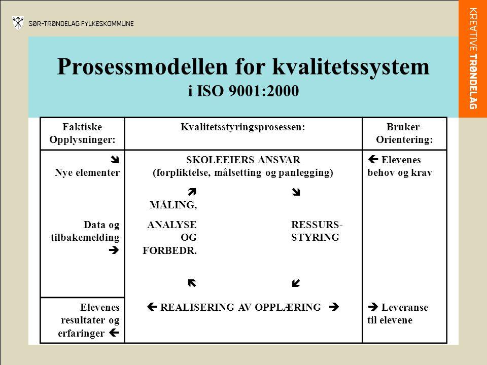 Prosessmodellen for kvalitetssystem i ISO 9001:2000 Faktiske Opplysninger: Kvalitetsstyringsprosessen:Bruker- Orientering:  Nye elementer SKOLEEIERS