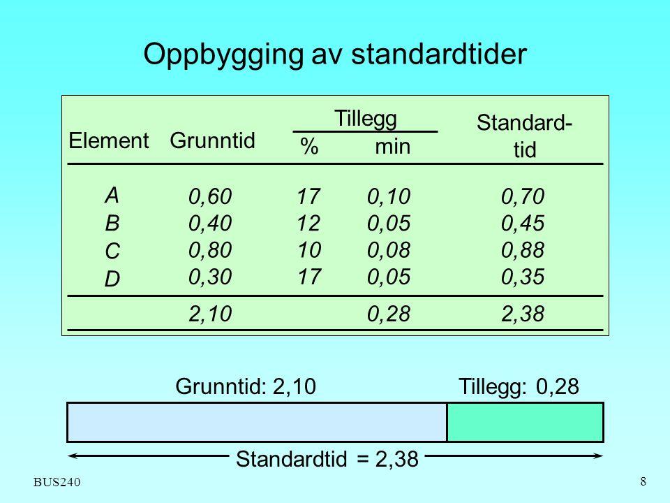 BUS240 8 ElementGrunntid Tillegg % min Standard- tid A B C D 0,60 0,40 0,80 0,30 2,10 17 12 10 17 0,10 0,05 0,08 0,05 0,28 0,70 0,45 0,88 0,35 2,38 Gr