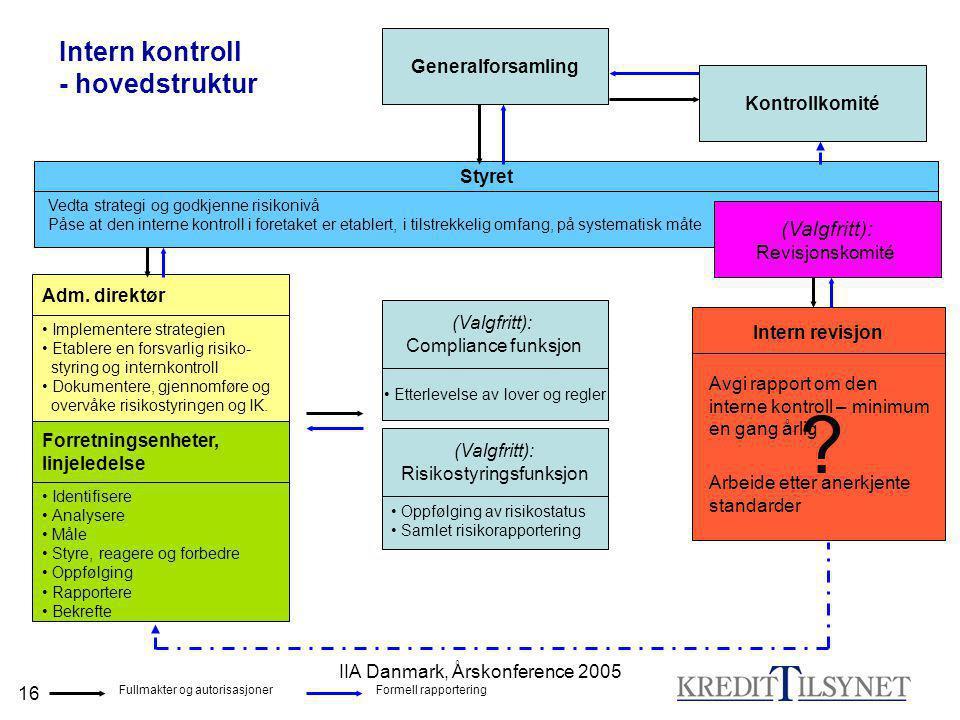 IIA Danmark, Årskonference 2005 16 Intern kontroll - hovedstruktur Styret Vedta strategi og godkjenne risikonivå Påse at den interne kontroll i foreta