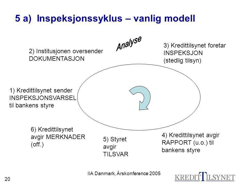 IIA Danmark, Årskonference 2005 20 5 a) Inspeksjonssyklus – vanlig modell 1) Kredittilsynet sender INSPEKSJONSVARSEL til bankens styre 2) Institusjone