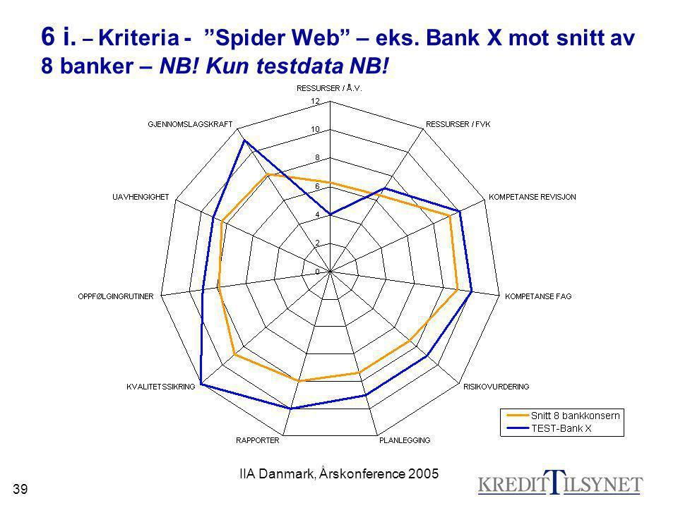 """IIA Danmark, Årskonference 2005 39 6 i. – Kriteria - """"Spider Web"""" – eks. Bank X mot snitt av 8 banker – NB! Kun testdata NB!"""