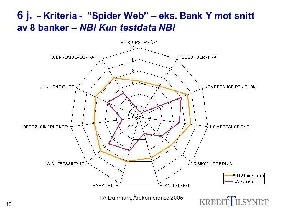 "IIA Danmark, Årskonference 2005 40 6 j. – Kriteria - ""Spider Web"" – eks. Bank Y mot snitt av 8 banker – NB! Kun testdata NB!"