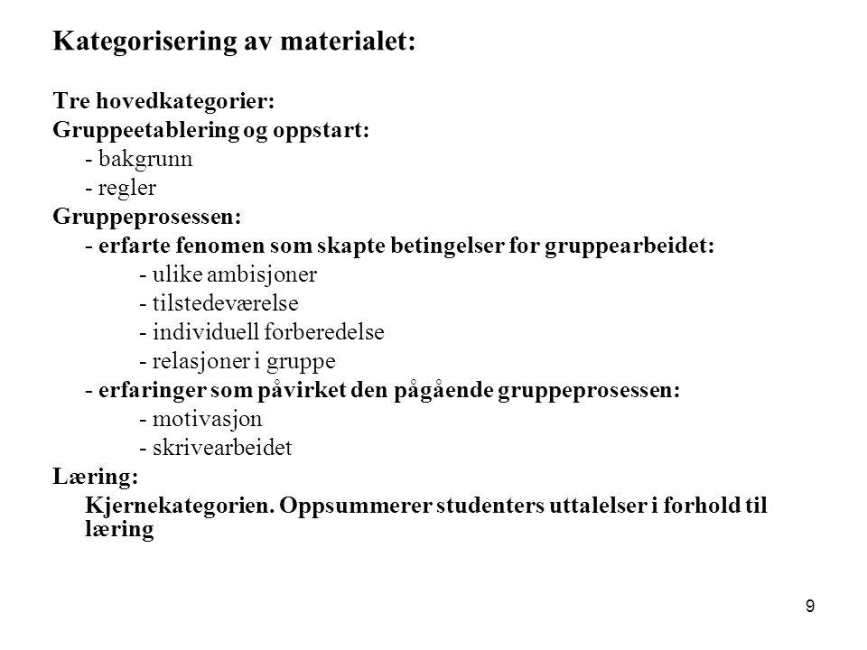 9 Kategorisering av materialet: Tre hovedkategorier: Gruppeetablering og oppstart: - bakgrunn - regler Gruppeprosessen: - erfarte fenomen som skapte b
