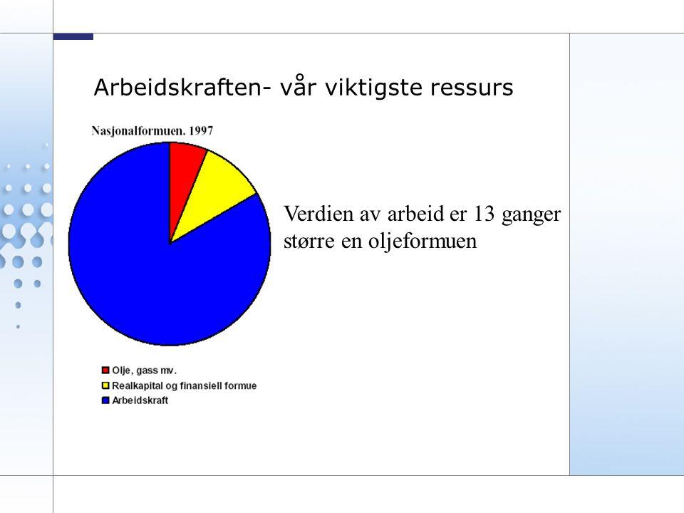 3 Arbeidskraften- vår viktigste ressurs Verdien av arbeid er 13 ganger større en oljeformuen
