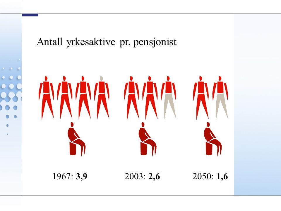 4 Antall yrkesaktive pr. pensjonist 1967: 3,92003: 2,62050: 1,6