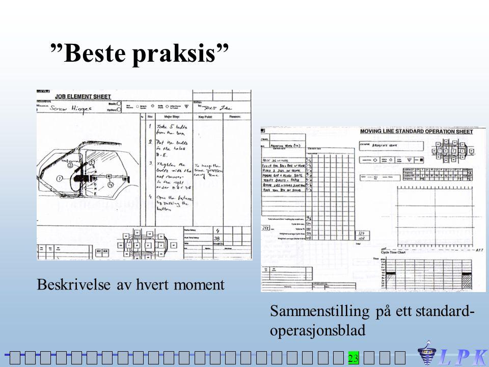 """""""Beste praksis"""" Beskrivelse av hvert moment Sammenstilling på ett standard- operasjonsblad 23"""