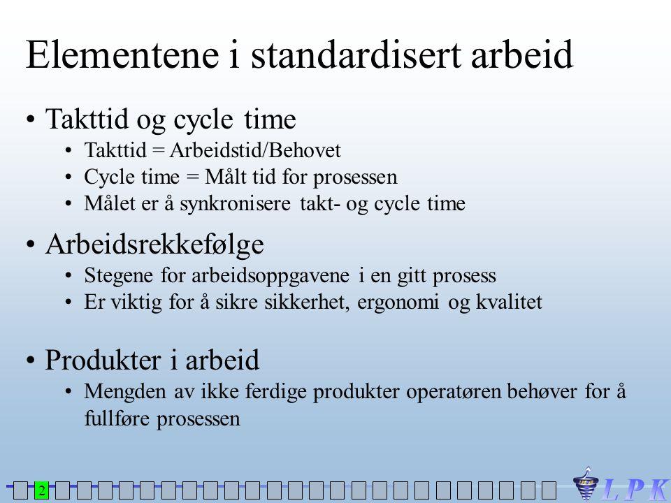 Elementene i standardisert arbeid •Takttid og cycle time •Takttid = Arbeidstid/Behovet •Cycle time = Målt tid for prosessen •Målet er å synkronisere t