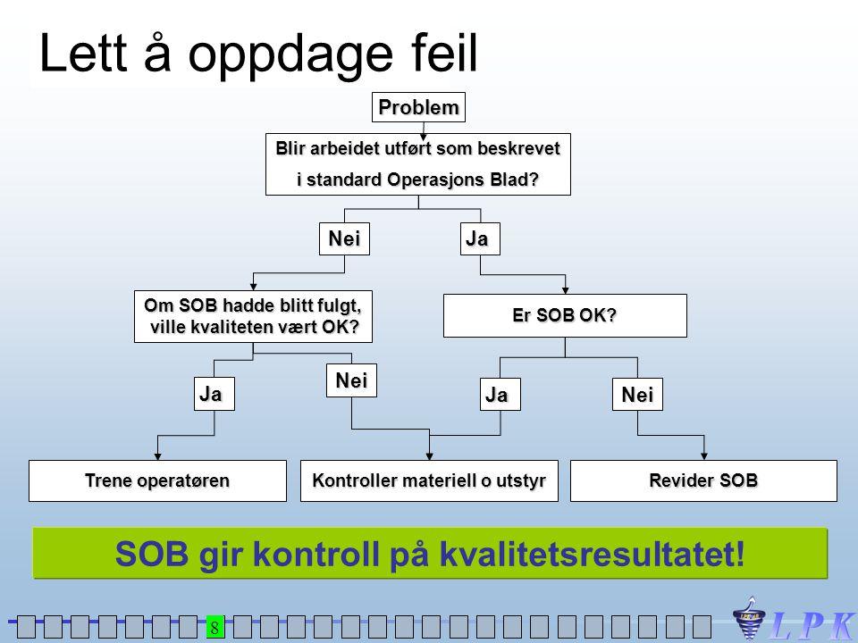 Problem JaNei Blir arbeidet utført som beskrevet i standard Operasjons Blad? Er SOB OK? Om SOB hadde blitt fulgt, ville kvaliteten vært OK? Trene oper